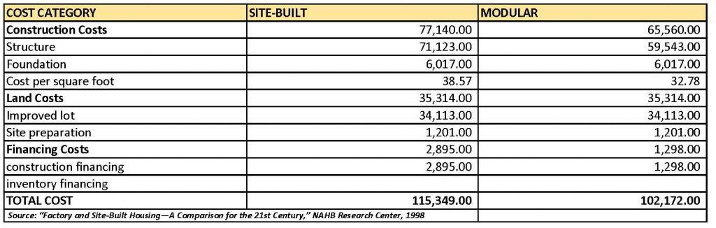 modular cost comparison 1024x326 - Modular Homes Buyers Guide